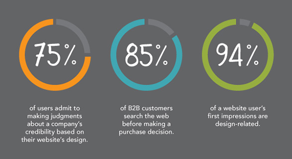 statistical data about b2b web design